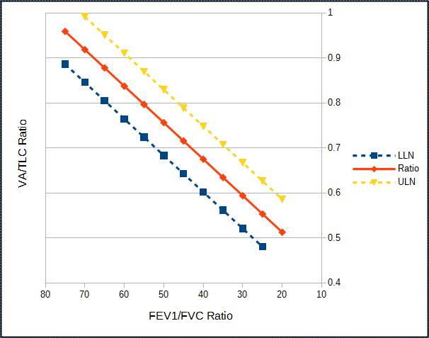 VA/TLC ratios from Burns et al.