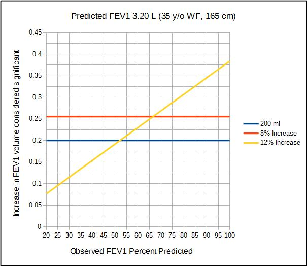Increase_in_FEV1_considered_significant_WF_35_yo_165_cm