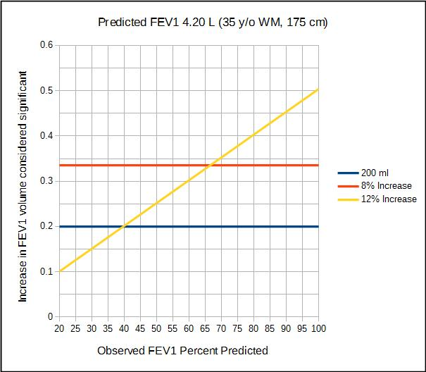 Increase_in_FEV1_considered_significant_WM_35_yo_175_cm