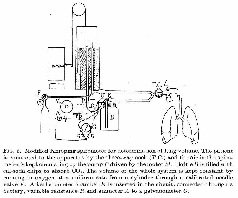 Spirometer_Knipping_Lung_Volumes_1939_Diagram
