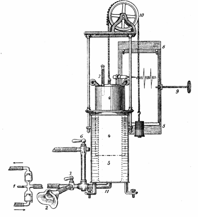 Spirometer_1907_with_mask_and_one-way_valves