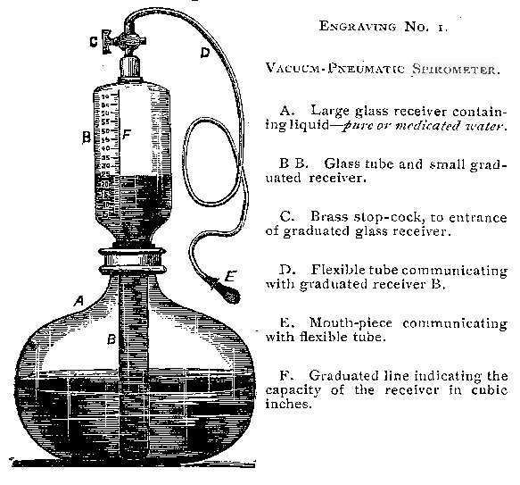 Spirometer_Jones_Vacuum_Pneumatic_1888