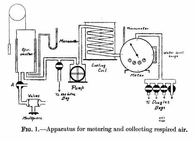 Gas_Collection_System_1933