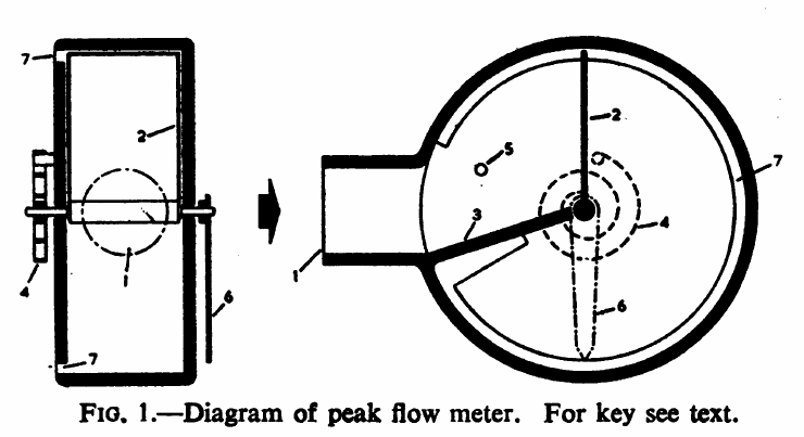 Wright peak flow meter 1959 diagram pft history wrightpeakflowmeter1959diagram ccuart