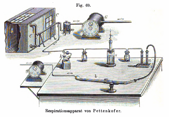 Respiration_Apparatus_Pettenkofer_1860s