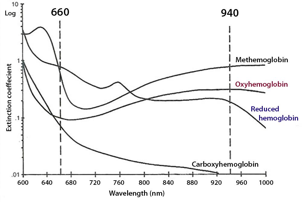 pulse oximetry in severe carbon monoxide poisoning  chest 1998